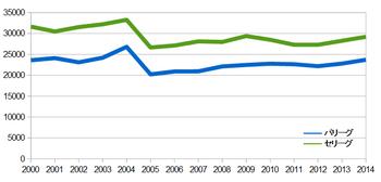 2000-2014npb.jpg