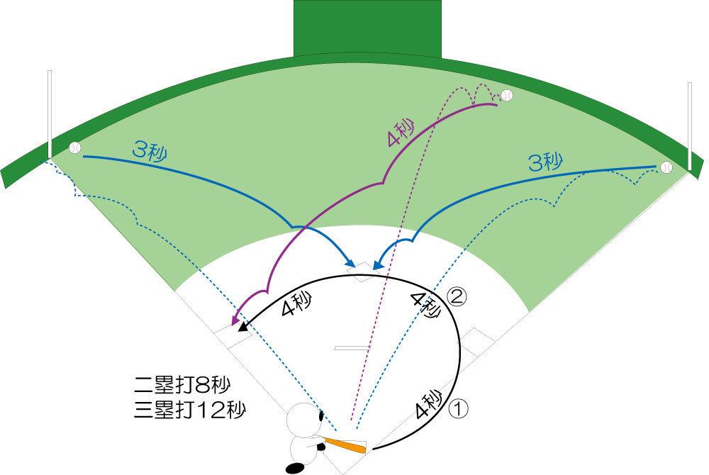 少年野球BLOG: 二塁打と三塁打